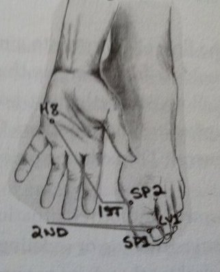 spleen meridian strengthening points - set I and II